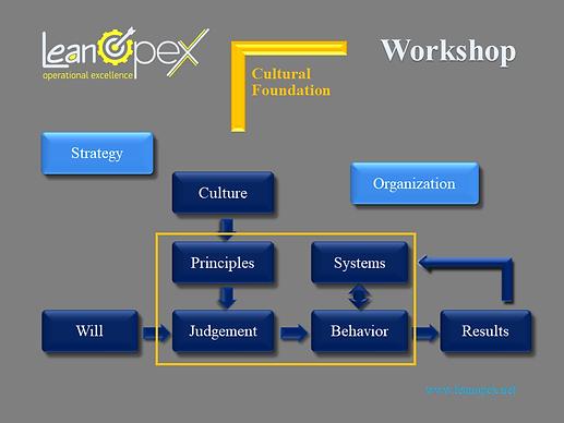 Leanopex Workshop Cultural Foundation