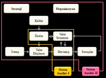 operasyonel Mükemmellik (Opex) Sistem Analizi