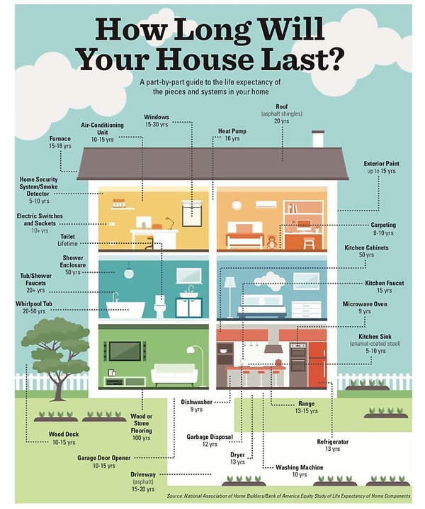 how long will your house last.JPG