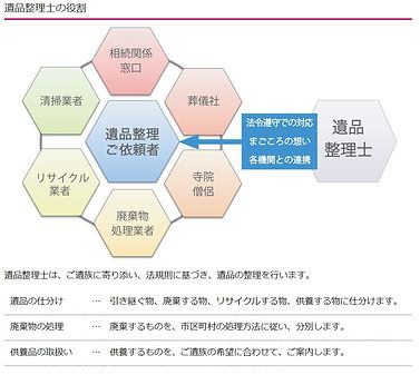 遺品整理士の役割.JPG
