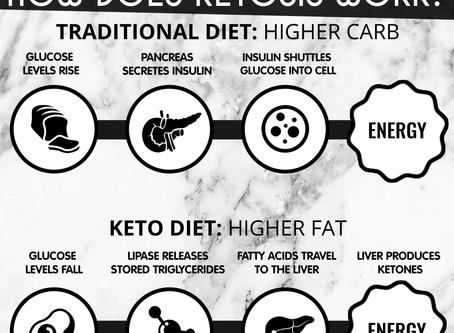 ketogenic diet: scientific terminology explained