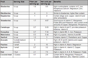 Carb counts and Nutritional Benefits of various Fruits and how Keto Friendly they are