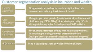 customer segmentation derived from social analytics