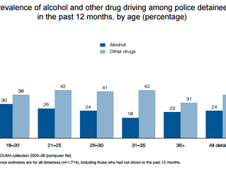 Drug driving in Australia
