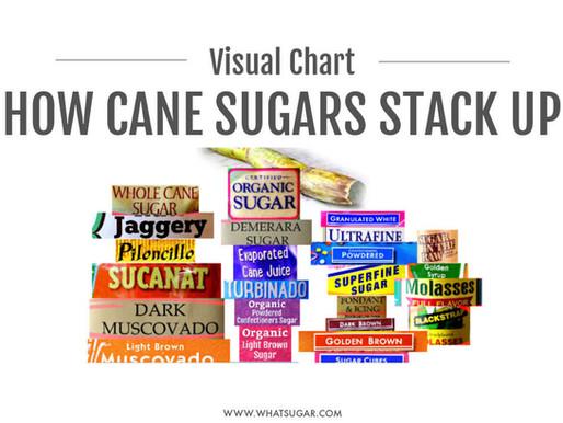 Cane Sugar: Refined vs Raw vs Unrefined  (Visual Chart)