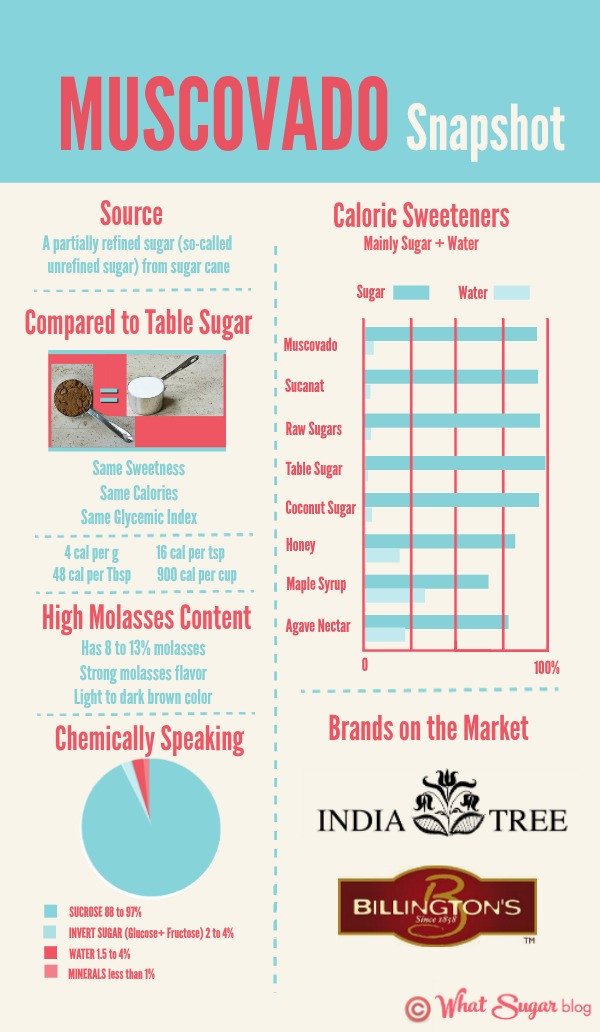 Learn all about Muscovado