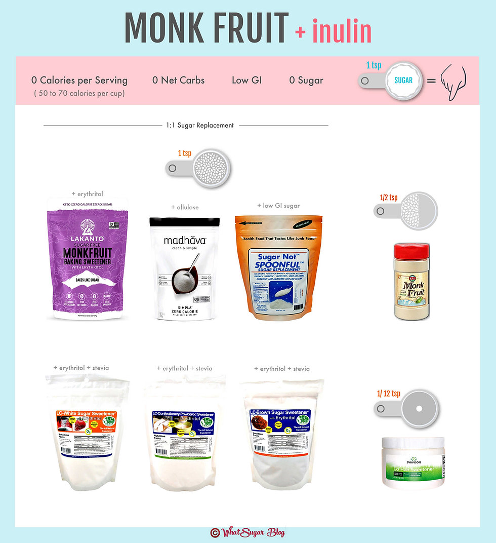 Brands of Monk Fruit with Inulin