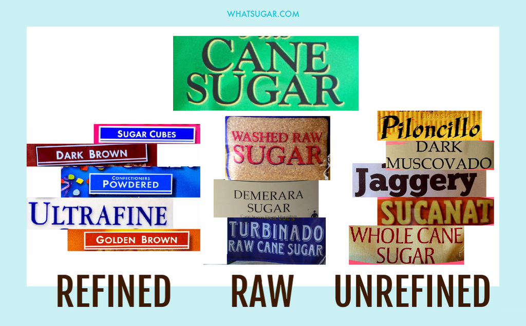What is the difference between unrefined, raw, and refined sugar?