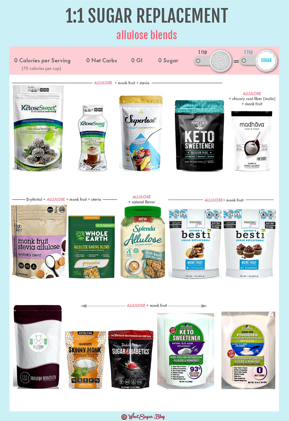 Brands of 1:1 Sugar Replacement with All