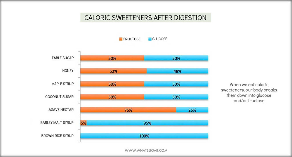 What happens when we eat caloric sweeteners? How does the body digest natural sweeteners?