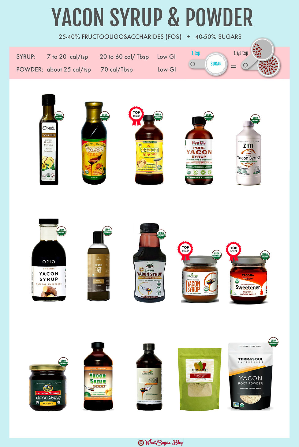 Yacon Syrup and Powder Comparison Chart