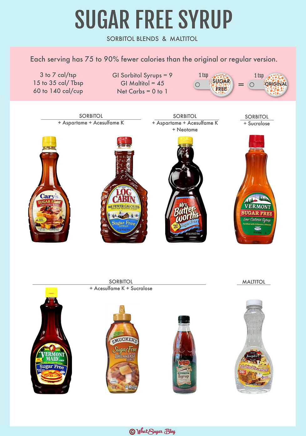 What is the best sugar free pancake syrup?