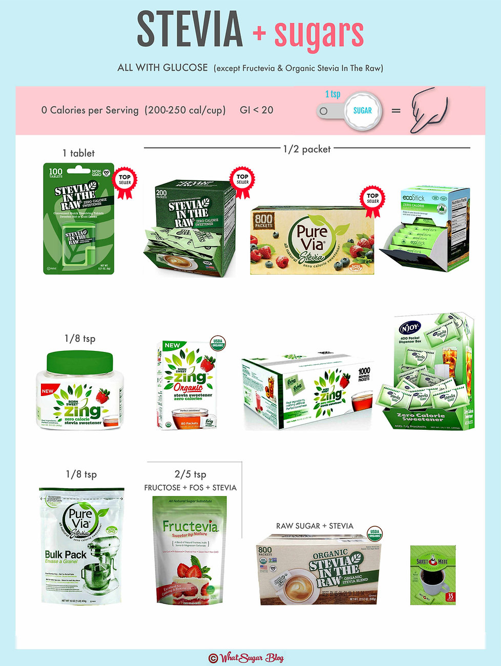 Stevia with Glucose & Raw Sugar Conversi