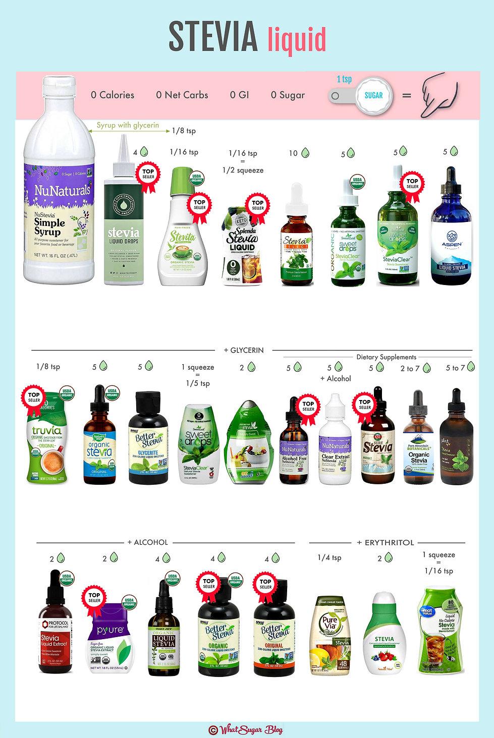 Difference between liquid stevia powder