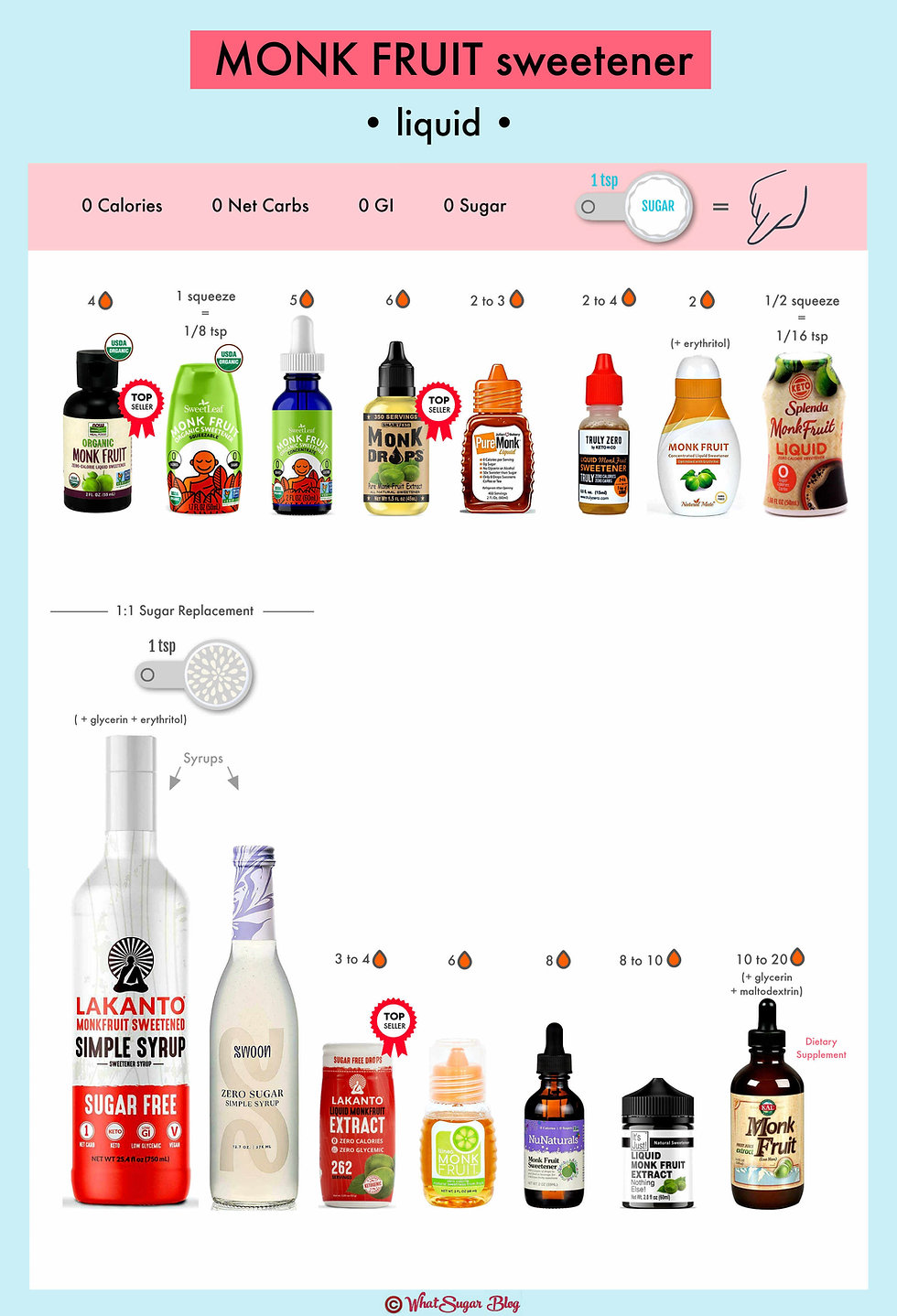 What is liquid monk fruit?