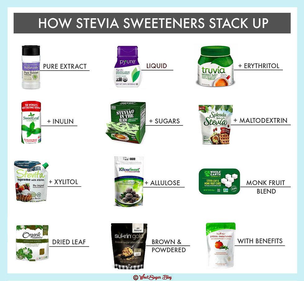 Compare Stevia Sweeteners