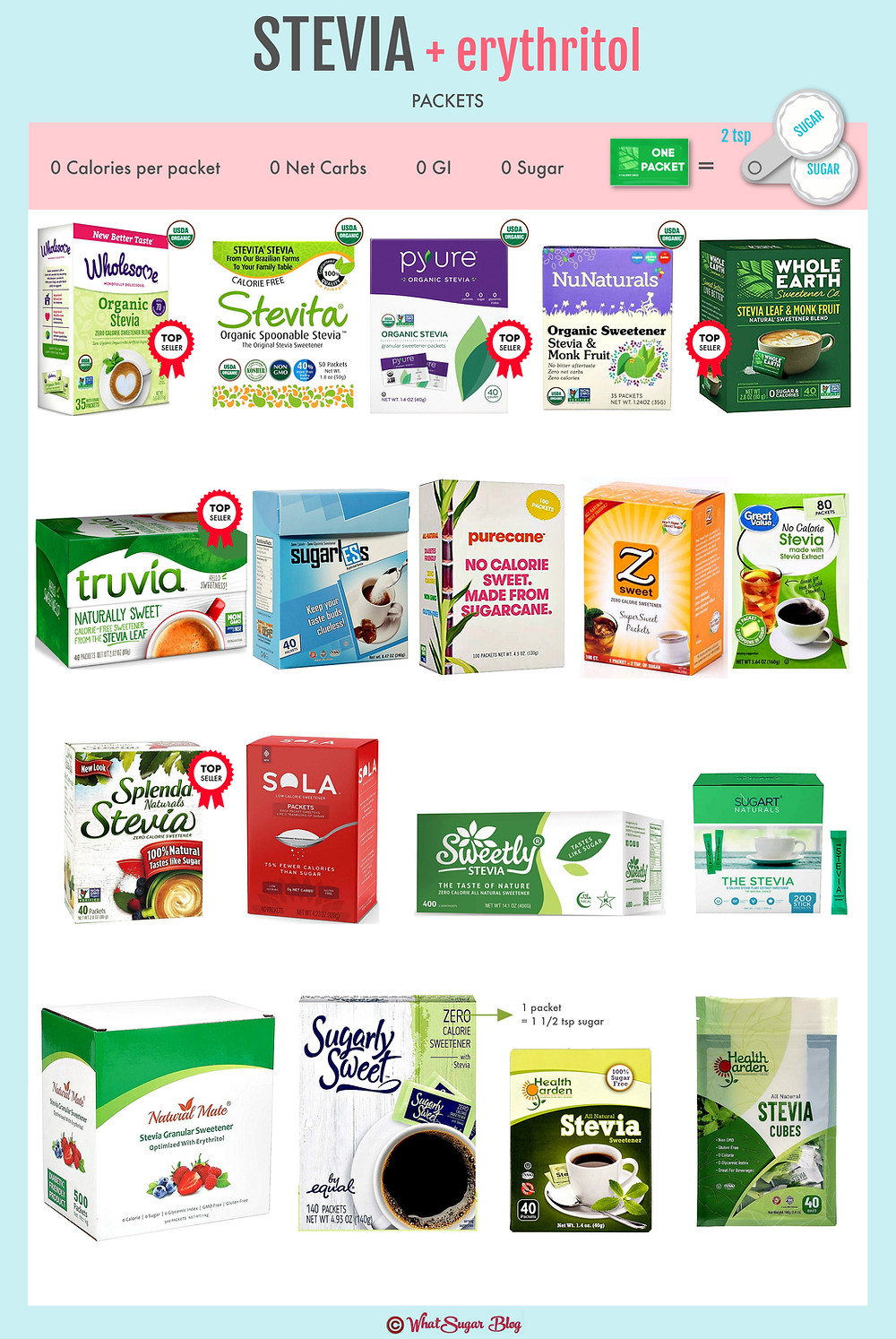 Brands of Stevia with Erythritol Packets