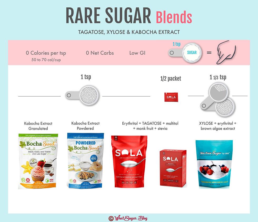 Rare Sugars | Tagatose, Xylose, Kabocha