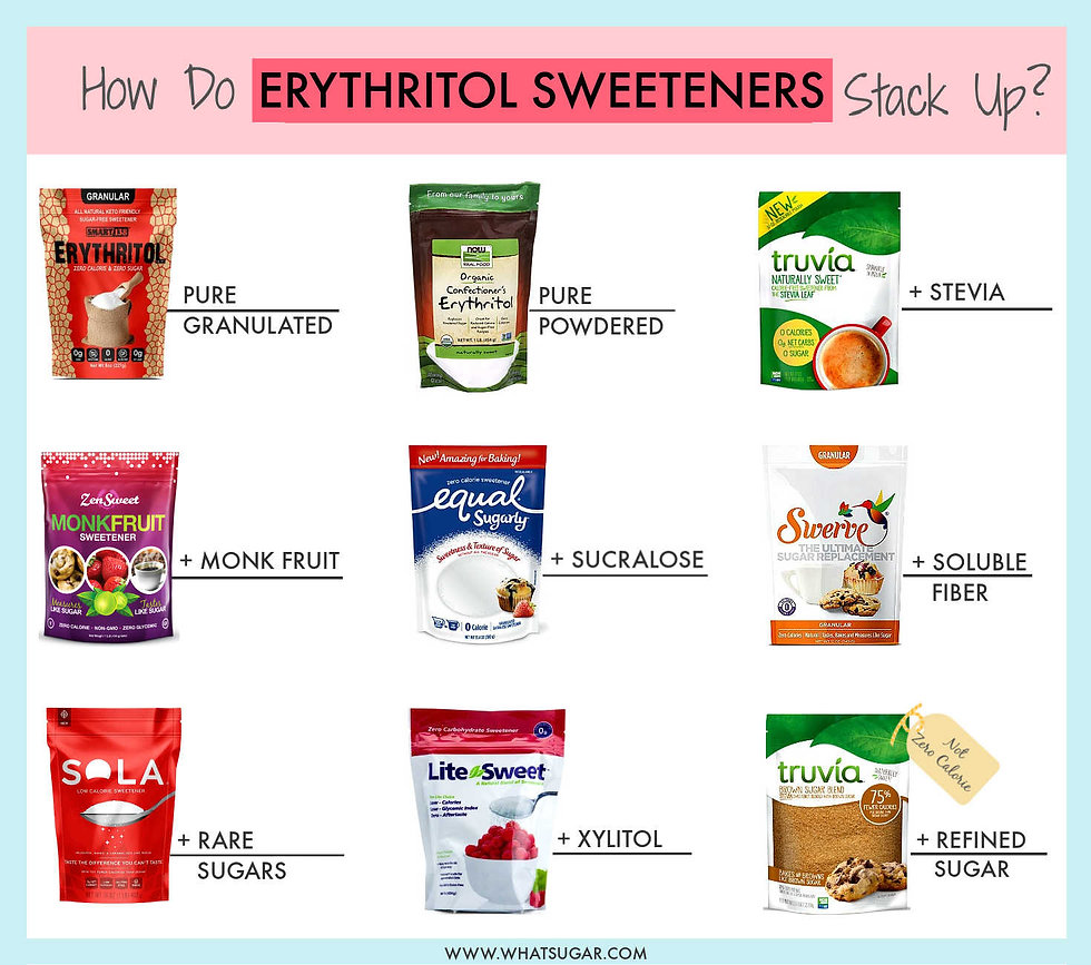 The Best Erythritol Sweetener of 2020