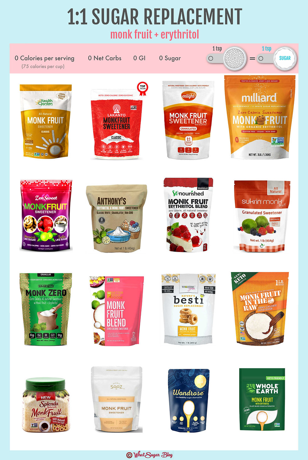 How many carbs in Monk Fruit Sweetener?