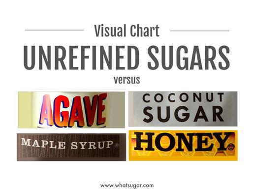 Unrefined Sugars vs Common Sweeteners  (Visual Chart)