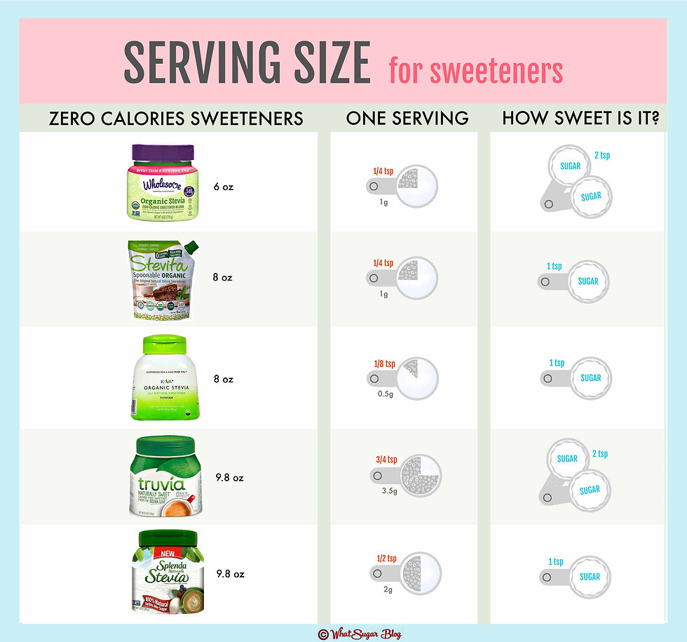 What is a Serving Size for Sweeteners