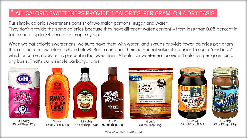 How many calories in sweeteners | sweetener calories comparison | Calories in common sweeteners