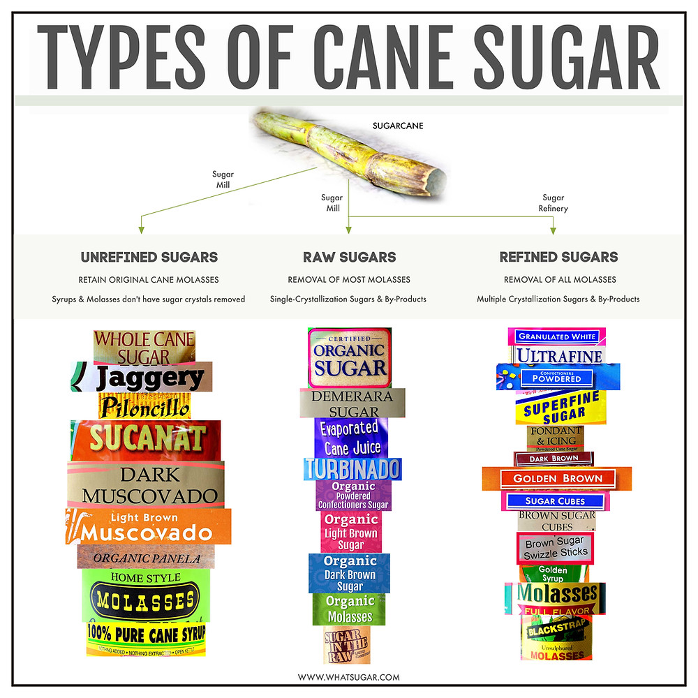 Which cane sugar is best? Compare refined, raw, and unrefined sugars.