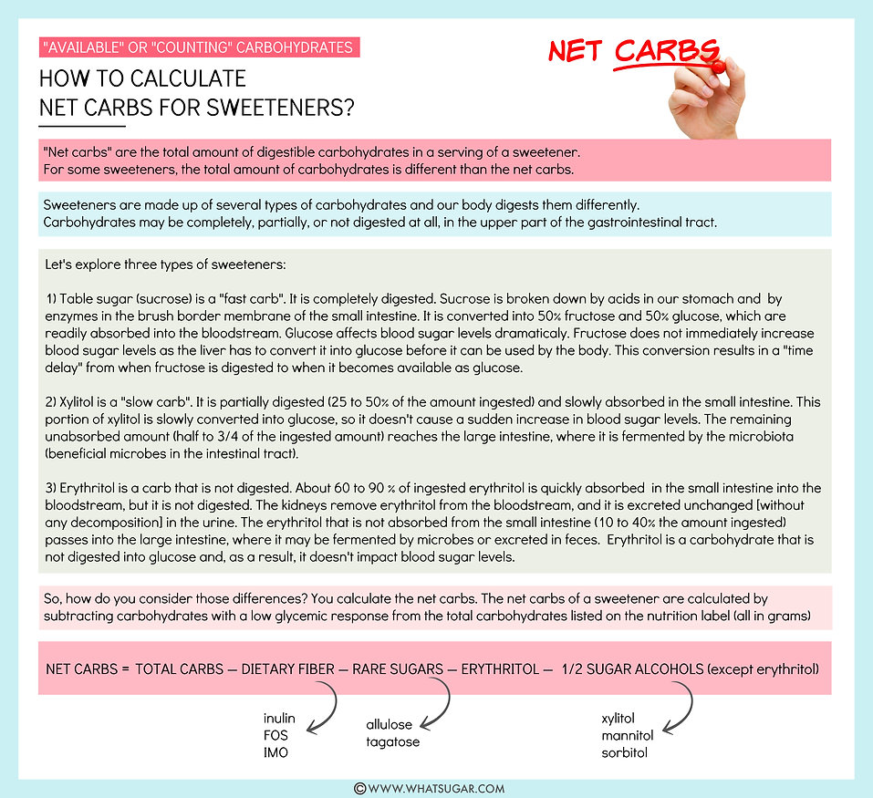 How to calculate net carbs for sweetener