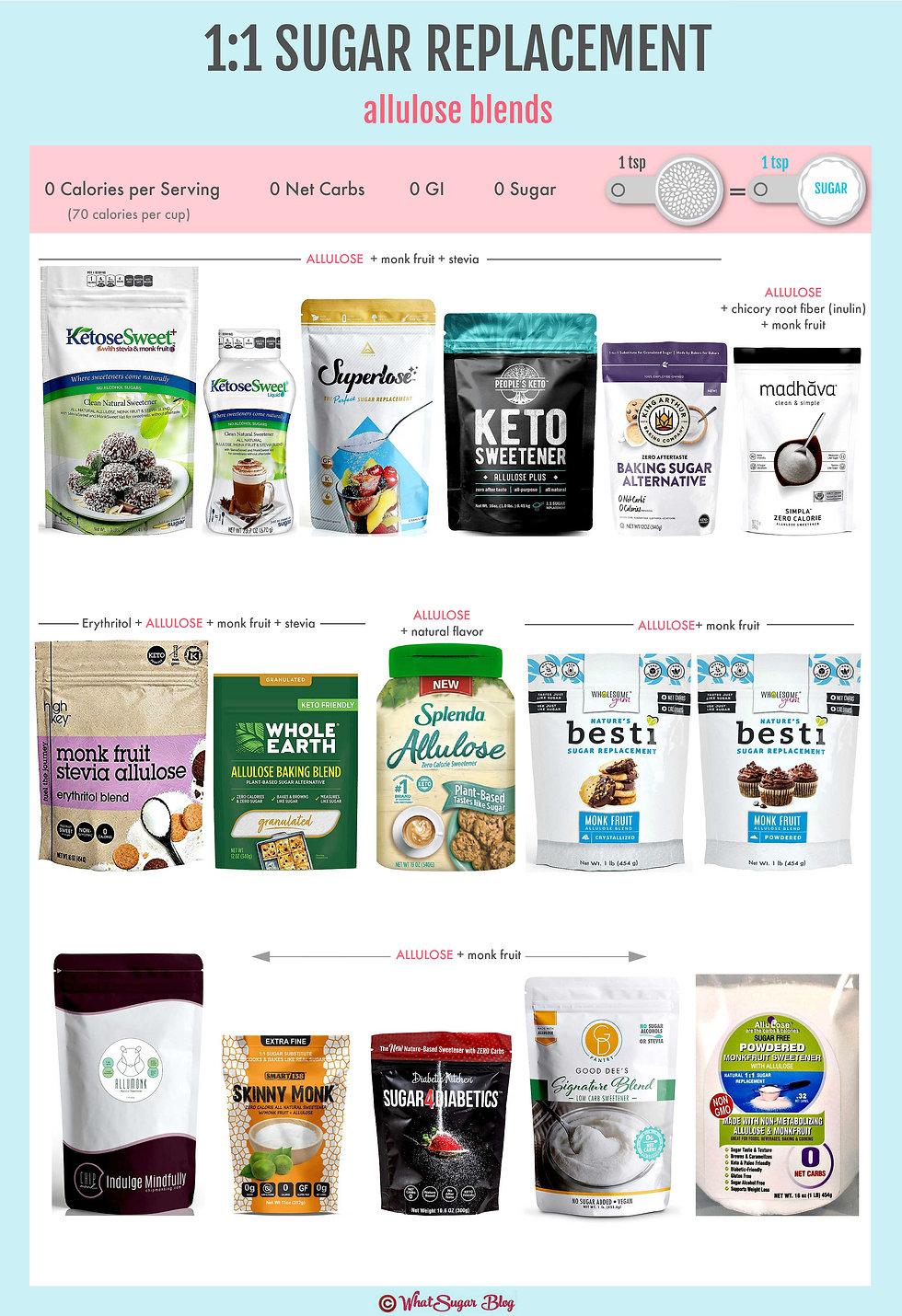 Brands of Allulose 1:1 Sugar Replacement
