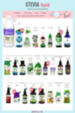 Liquid Stevia | Stevia Drops | Stevia Syrup