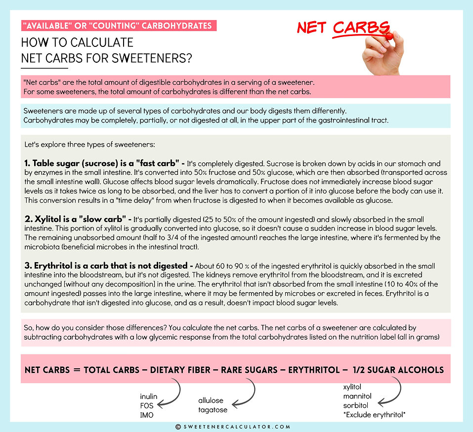 How to calculate net carbs for sorbitol, mannitol, isomalt