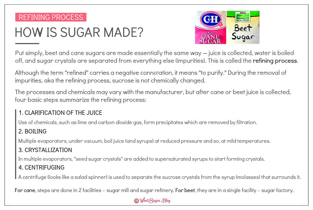 How is cane sugar made? How is refined sugar made? How is sugar made?
