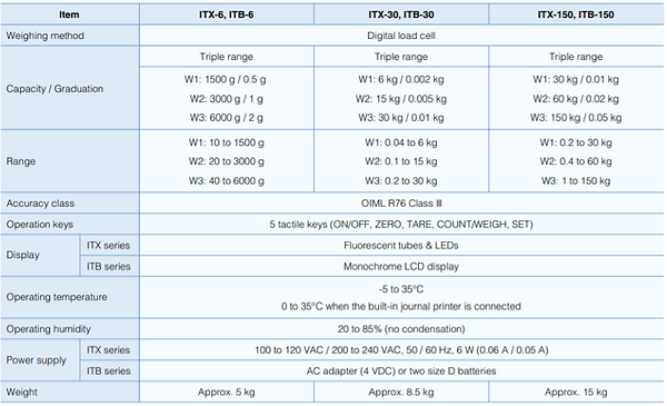 Ishida ITX Series Platform Scale (Japan)