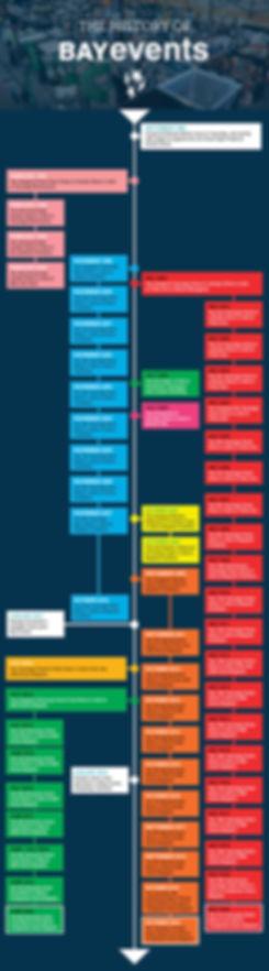 Bay Events timeline.jpg