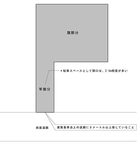旗竿地図.jpg