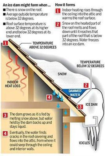 Ice dam explained
