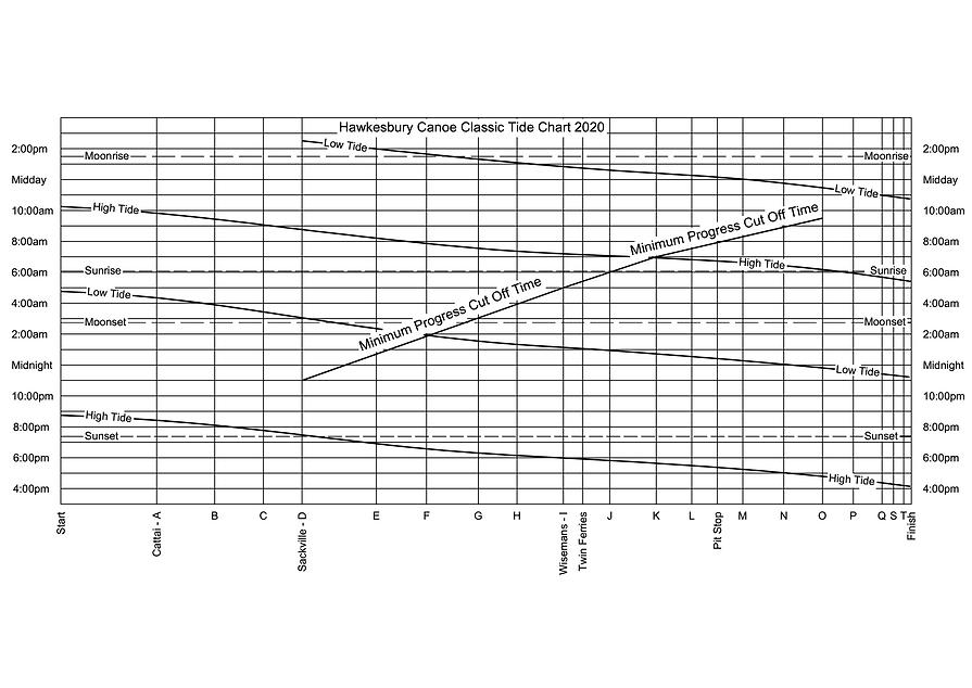 Classic Tide Chart 2020.png