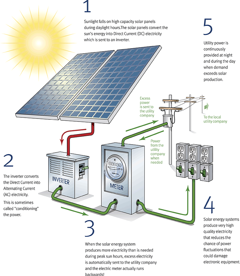 How net metering works and what it does