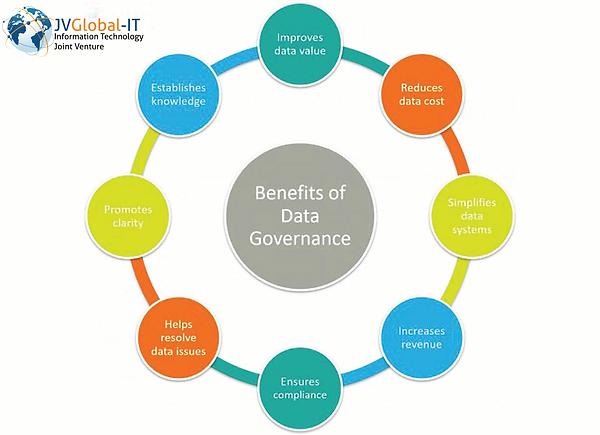 JVGlobal-IT_data-governance-benefits.png