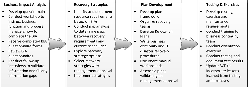 Business Continuity Planning Process.png