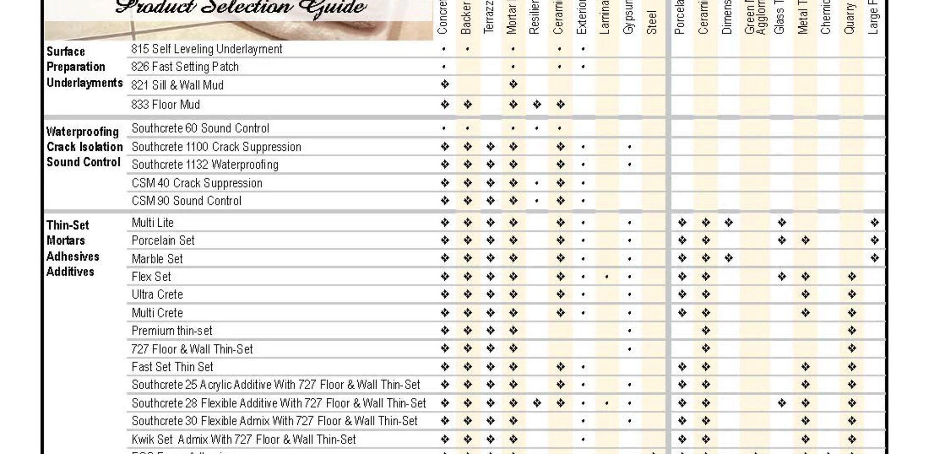Open SGM Product Selection Chart