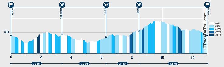 Profil Ronde des Isards - Rando gourmand
