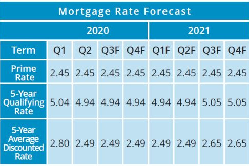 Mortgage Rate Forecast in coming Quarters