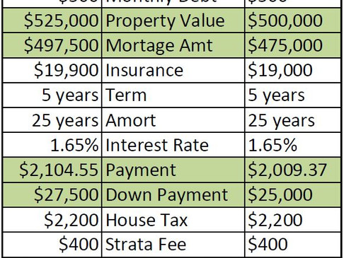 New Mortgage Stress Test June 1