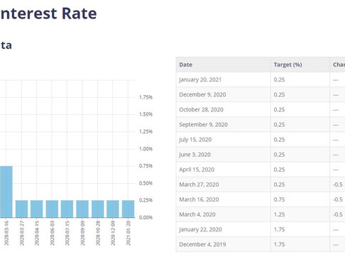 Bank of Canada Interest Rate Announcement  - January 20, 2021 - .25% stays and will stay for long