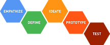 design_thinking_process_diagram.png