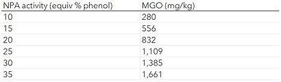 UMF MGO Table.JPG