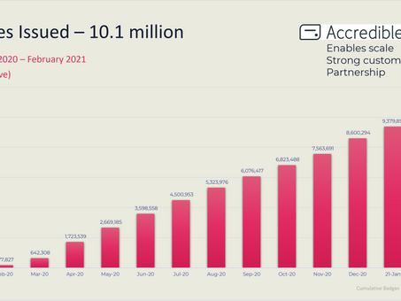 SkillSoft社: 立ち上げから1年でオープンバッジ発行数1,000万突破