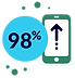 SMS Text messages have a              open rate and 90% of messages are read within 3 seconds